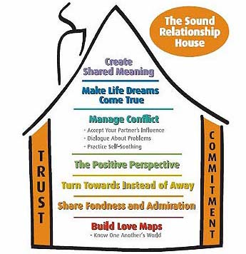 Gottman method of couples counseling